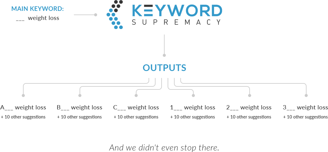 Words That Start With Letter Before Keyword Research Tool